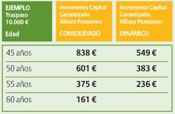 ALLIANZ PLANES DE PENSION ASEGURADOS